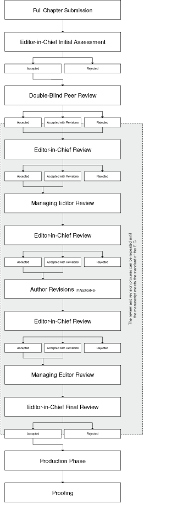 Peer Review Overview